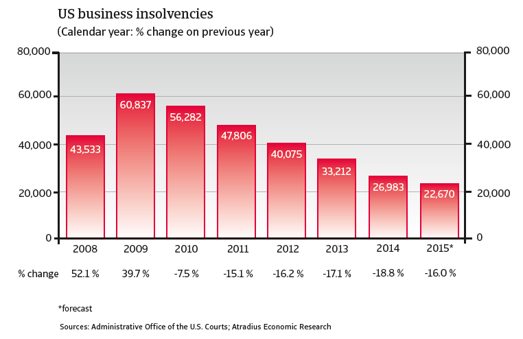 CR_US_business_insolvencies